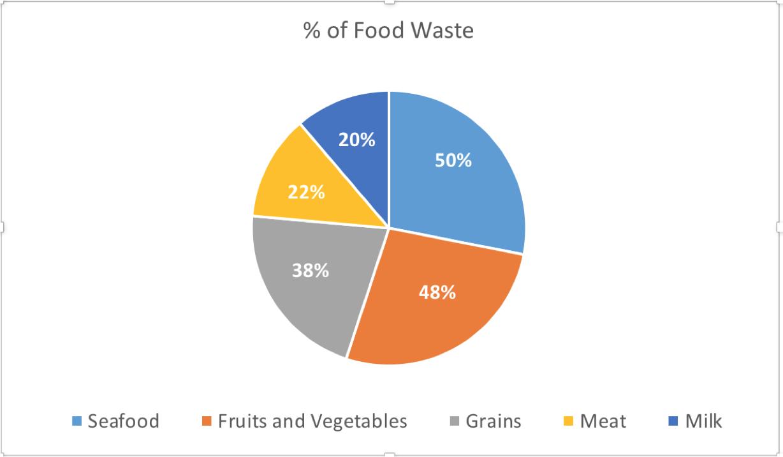 Pie Chart Food Waste Hispanic Food Communications Inc